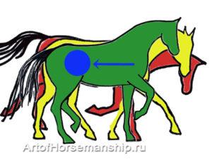 От естественного баланса (красный) через горизонтальный (желтый) к балансу на заду (зеленый)