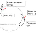 Дисбаланс на кругу